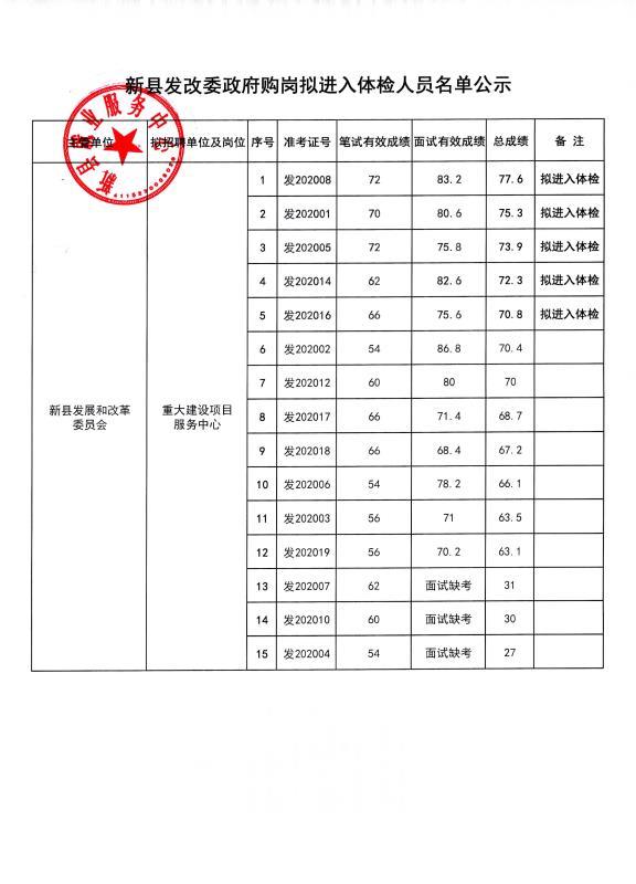新县发改委2020年当局购岗拟进入体检职员名单公示