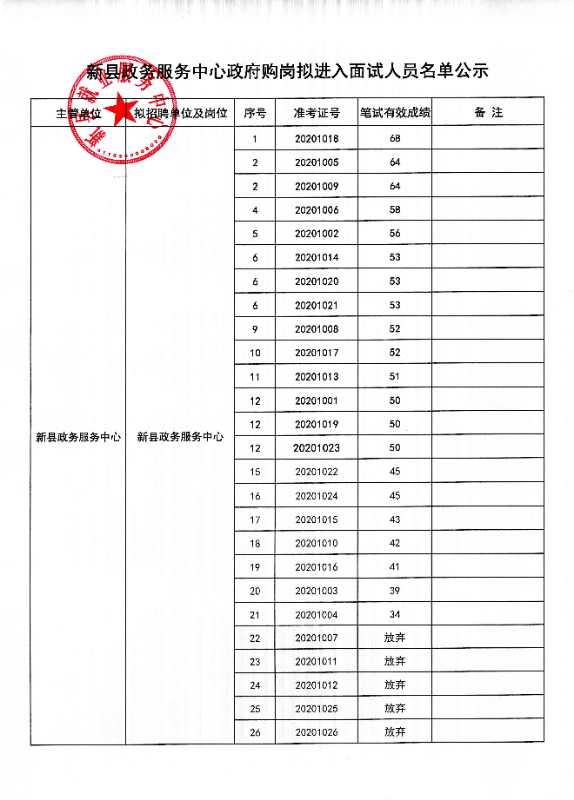 新县政务效劳中央2020年当局购岗拟进入口试职员名单